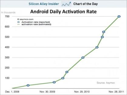 Täglich werden 700.000 Geräte mit Android als Betriebssystem aktiviert (c) Horace Dediu